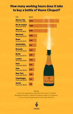 """Brasil é campeão no Índice """"Veuve Clicquot"""", a nova maneira de comparar o valor das moedas frente ao dólar! - Vinhos e mais vinhos"""