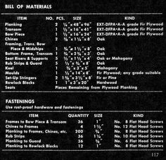 pram bill of materials enlarged Bill Of Materials, Plywood Projects, Car Bike Rack, Making A Model, Plywood Boat, Model One, Boat Plans, Boat Building, Wood Work