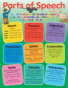 individual parts of speech definitions printable | Parts of Speech Educational Chart - Charts - Educational - Teacher ...
