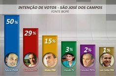 Canadauence TV: Pesquisa Ibope, aponta vitória de Felício (PSDB) e...
