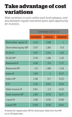 Expense ration in Mutual funds