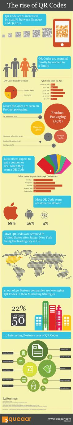 I've always known that QR Codes are of great value.  Check this infographic out.