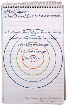 Change Management, Business Management, Business Planning, Innovation Management, Change Leadership, School Leadership, Leadership Development, Professional Development, Leadership Strategies