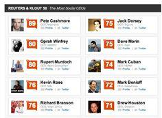 Most social CEOs