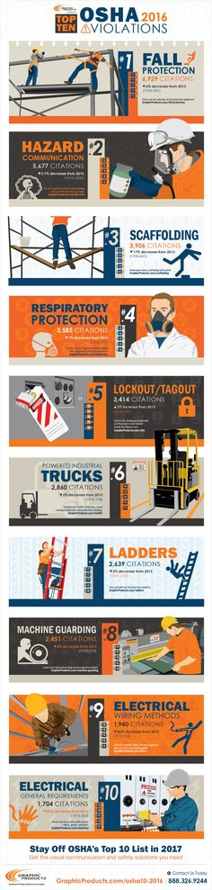 Each year OSHA releases a list of the top 10 most cited workplace safety violations. The list serves as a reminder to encourage organizations to reassess their safety procedures and address all hazards. Health And Safety Poster, Safety Posters, Hazard Communication, Safety Pictures, Safety Slogans, Construction Safety, Construction Images, Construction Business, Industrial Safety
