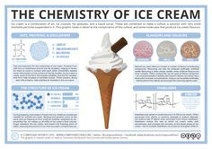 Ice cream is a mainstay of summer – for many, a trip to the beach would be incomplete without one. Despite its seeming simplicity, ice cream is a prime example of some fairly complex chemistry. Thi...