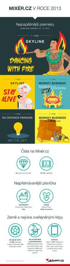 Mixér.cz v roce 2013. #infographics #music