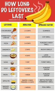 21 Extremely Helpful Food Charts That Will Come In Handy During Quarantine Handy grocery lists, food storage tips, and visual meal prep charts abound. Food Storage, Produce Storage, Food Shelf Life, Kitchen Cheat Sheets, Cooking Measurements, Cooking Recipes, Healthy Recipes, Cooking 101, Cooking Hacks