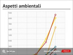 Chart: Aspetti ambientali -