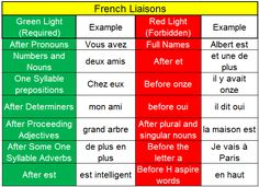French Required and Forbidden Liaison Rules
