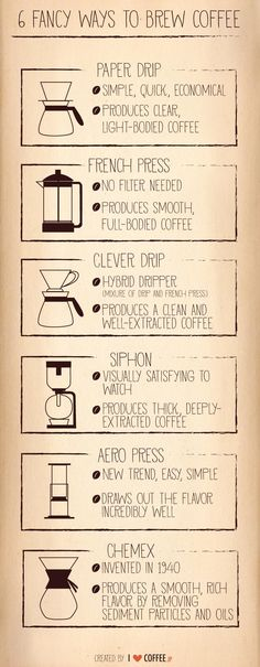 How do you make your coffee?
