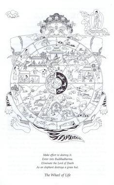 wheel of samsara - Google Search