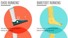 Barefoot Running Infographic Barefoot Running, Running Workouts, Clean Beauty, Stay Fit, Natural Health, Infographics, Running Shoes, Nerd, Therapy
