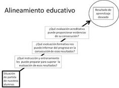 Profesor 3.0: Decálogo de innovación metodológica | Edumorfosis.it | Scoop.it Ideas, Learning Activities, Solo Taxonomy, Formative Assessment, College Teaching, Thoughts
