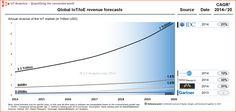 IoT Market - Forecasts at a glance Insight, Internet, Tech, Marketing, Technology