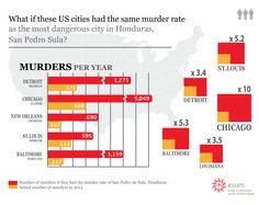 What if Detroit, Baltimore, St. Louis, New Orleans or Chicago had the murder rate of San Pedro Sula, Honduras in 2013?