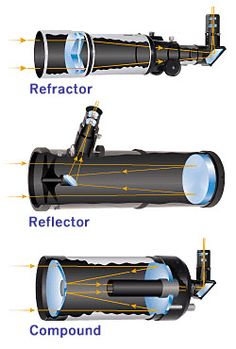 Types of Telescopes - Tips for Buying Your First Telescope