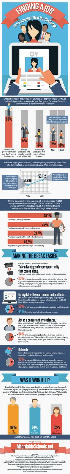 Share this infographic on your site! Source: AffordableSchools.net Finding a Job: The Graduate's Next Big Challenge Graduation's over, and you've got your college degree. Can you land a job with what you've learned over the past four years? For many students, the job market is more competitive than ever. • 27 percent: The percentage of …