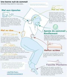 Find the Perfect Sleep PositionProper. -- Sleeping Positions for Neck Pain, Back Pain and Shoulder Pain Position Pour Dormir, Pain Management, Sleep Apnea, Sciatica, Neck Pain, Sore Neck, Massage Therapy, Physical Therapy, Motivation Quotes