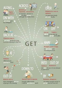 "Educational infographic & data visualisation ""Get …"" Figure of speech visuals. Infographic Description ""Get …"" Figure of speech visuals. English Prepositions, English Idioms, English Phrases, Learn English Words, Teaching English Grammar, English Writing Skills, English Vocabulary Words, English Language Learning, English Tips"