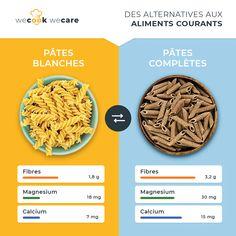 """Le saviez-vous ? 🤔  """"Les pâtes complètes sont plus riches en fibres, en vitamines et en minéraux. Parce qu'ils sont présents dans l'enveloppe du blé qui a été conservée."""" 🍝 Raphaëlle, notre diététicheffe.  #JournéeMondialedesPâtes #pâtescomplètes #pâtes #nutrition #noodles #nouilles #fibres #magnésium #calcium #phosphore #apports #santé #healthy #healthyfood #wecook Fibres, Alternative, Nutrition, Running Food, Noodles, Eating Well, Vitamins, Envelope"""