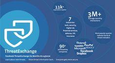 פייסבוק השיקה קהילת משתמשים לשיתוף ידע אודות איומים בסייבר לקהילה של פייסבוק קוראים ThreatExchange, והיא כוללת כבר 90 חברות מהעולם שמשתפות מעל ל-3 מליוני אינטרקציות כל חודש. ההצטרפות כרוכה בתהליך רישום פשוט