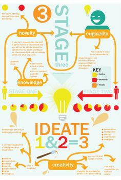 7 stages of design thinking stage 3- ideate #designthinking