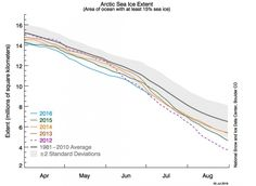 Arctic Sea Ice Crashes to Record Low for June | Climate Central