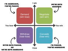 assertivity - Recherche Google