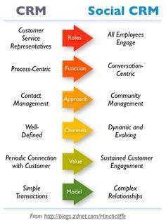 Social CRM: Ground zero for Enterprise in Read more on… Social Media Marketing, Online Marketing, Digital Marketing, Social Business, Business Planning, Web Design, Software, Sales Skills, Crm System