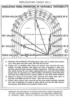 Walter Russell Chart and Diagram Collection - The Eternal Circle Spirit Science, Science And Nature, Tarot Spreads, First Page, Numerology, Sacred Geometry, Designs To Draw, Physics, Knowledge