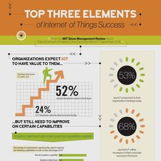 Top 3 Elements of #IoT http://mitsmr.com/2cGlxOs  Success #MITSMR @tprstly #InternetOfThings