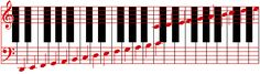 The pic featured is a great illustration of the connection between the piano keyboard, the staff and it's similarity to walking up the proverbial alphabetical staircase.