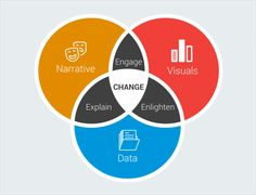 data storytelling venn diagram data visuals narrative