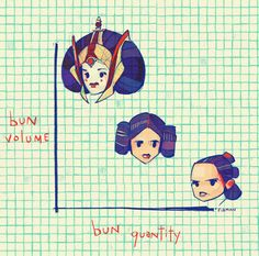Star Wars || There is a limit to how many Star Wars trilogies will be made. can only fit so many buns on a head.