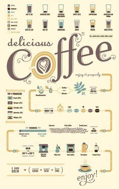 Coffee periodic table.