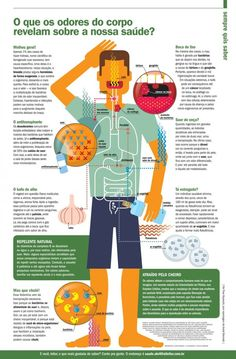 When the fascination with infographics dictates the career Fitness Nutrition, Fitness Tips, Healthy Tips, How To Stay Healthy, Yoga Detox, Body Hacks, Body Care, Health Care, Body Fitness