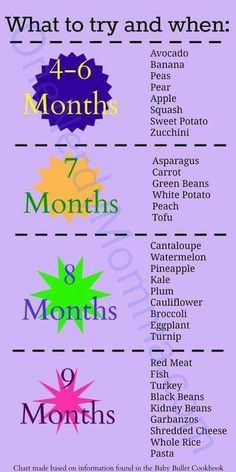 When to try foods chart