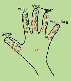 Health: with the strength of your hands # healing currents . bless you: with the strength of your hands # Healing currents sense of life. Health And Nutrition, Health And Wellness, Health Fitness, Reflexology Massage, Pregnant Diet, Qigong, Alternative Health, Homeopathy, Migraine