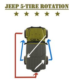 5 Tire Rotation Pattern for Your Jeep