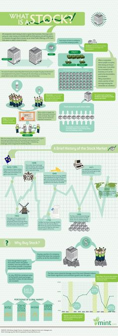 Stock Market Explained in Simple [Infographic]   - history timeline, infografía, infografica, infografik, INFOGRAPHIC, infographique, london stock exchange, nasdaq, NYSE, Stock Market, Timeline, Tokyo Stock, www.mint.com