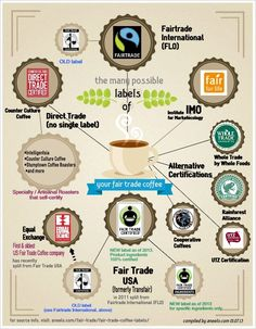 Helpful #infographic for all the #FairTrade coffee certification labels.