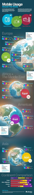 Mobile usage around the world #infografia #infographic