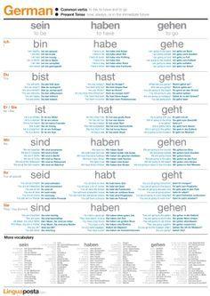 German common verbs   LinguaPostaLinguaPosta