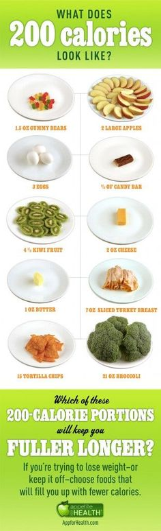 Ever wonder what 200 calories looks like? Since most people underestimate how many calories they eat and overestimate how much exercise they get, Appetite for Health thought a visual would be helpful. Read more: http://www.skinnykitchen.com/recipes/heres-what-200-calories-looks-like/