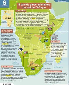 Fiche exposés : 5 grands parcs animaliers du sud de l'Afrique