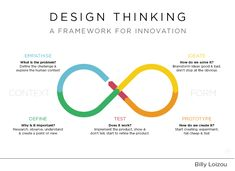 Think Like Steve Jobs: How Design Thinking Leads to CreativityYou can find Design process and more on our website.Think Like Steve Jobs: How Design Thinking Leads to Creativity Web Design, Design Social, Design Food, Graphic Design Tips, Graphic Design Inspiration, Tool Design, Design Strategy, Flat Design, Creative Design