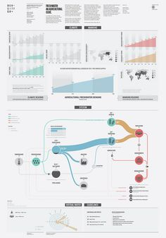 Freshwater: an agricultural issue by densitydesign, via Flickr