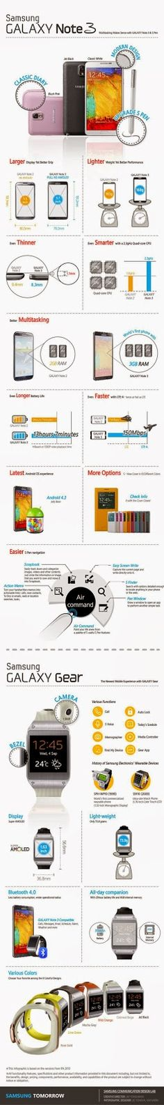 Now an interesting Samsung GALAXY Note 3 infographic was released, mainly the new GALAXY Note 3 is compared with the predecessor