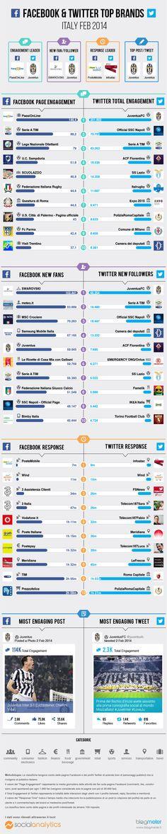 Top Brands Febbraio 2014: i migliori brand su Facebook e Twitter